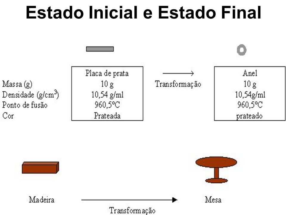 Estado Inicial e Estado Final