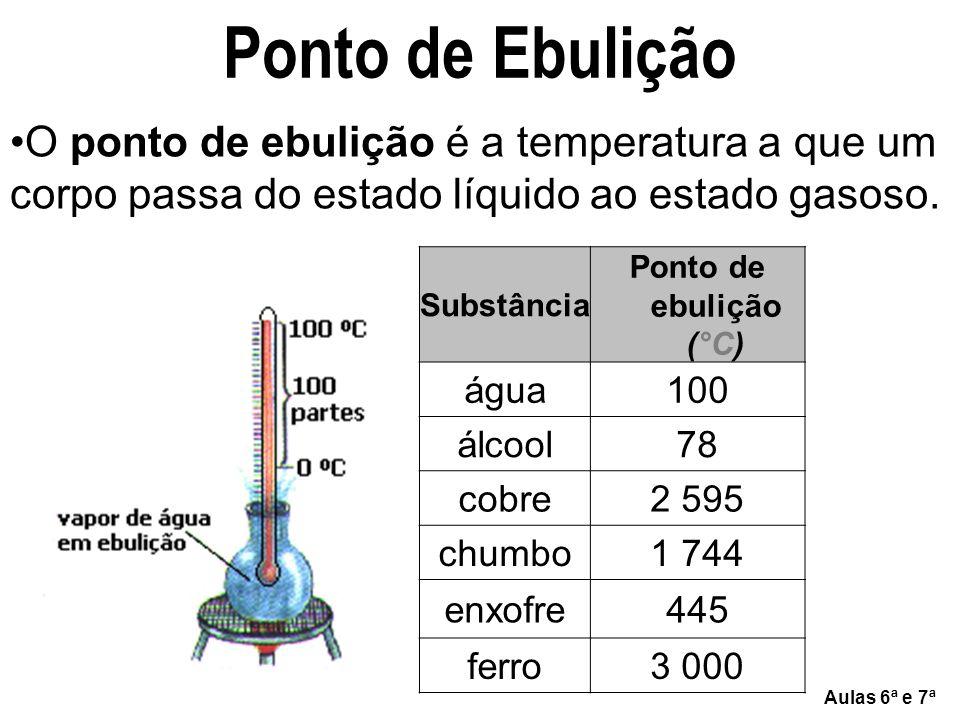 Ponto de Ebulição O ponto de ebulição é a temperatura a que um corpo passa do estado líquido ao estado gasoso.