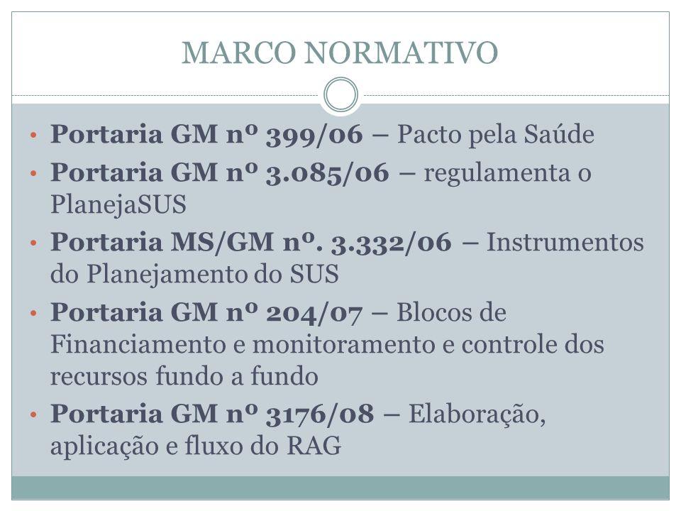MARCO NORMATIVO Portaria GM nº 399/06 – Pacto pela Saúde