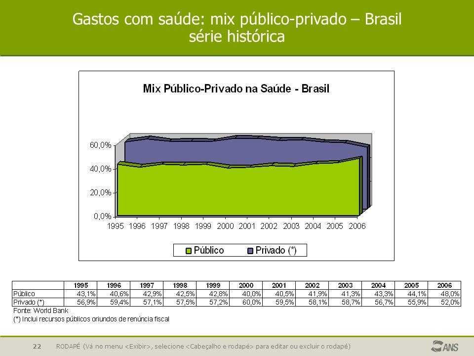 Gastos com saúde: mix público-privado – Brasil série histórica