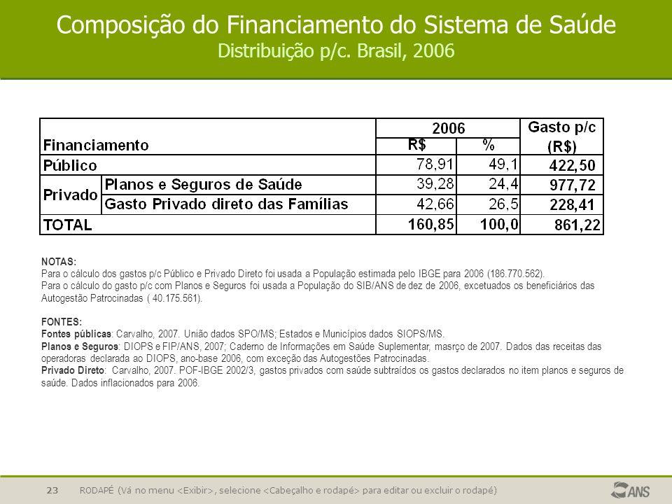 Composição do Financiamento do Sistema de Saúde Distribuição p/c