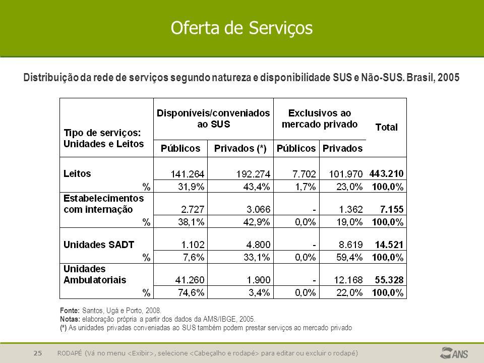 Oferta de Serviços Distribuição da rede de serviços segundo natureza e disponibilidade SUS e Não-SUS. Brasil, 2005.
