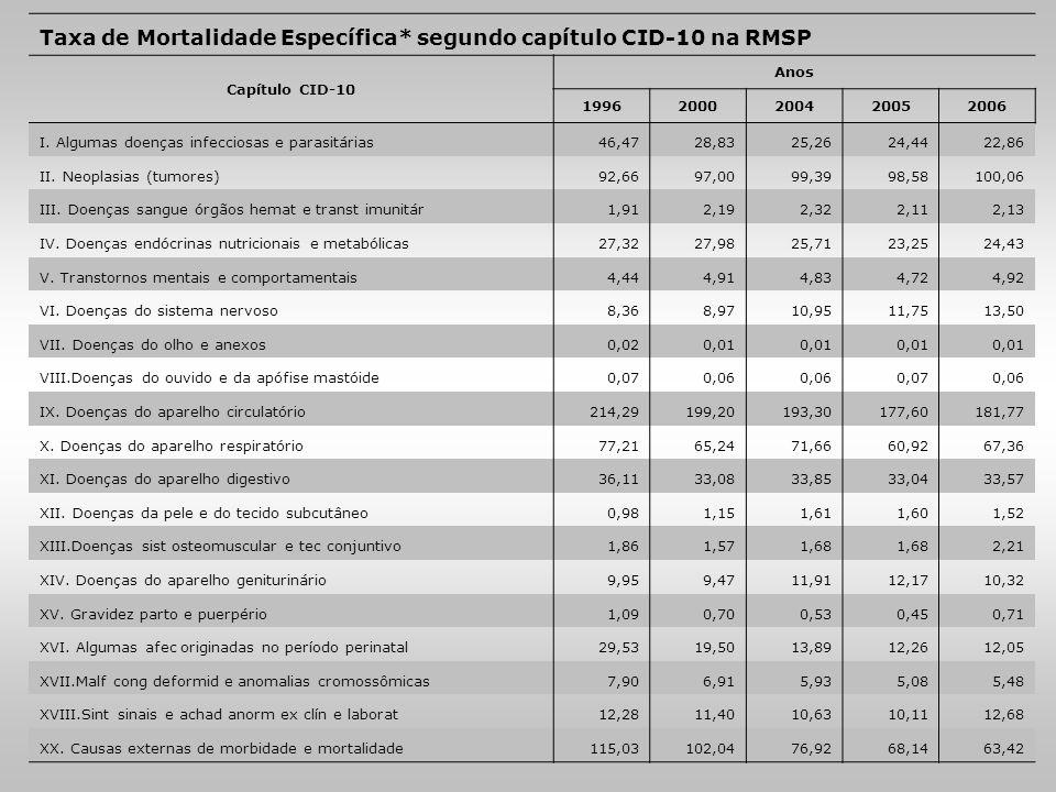 Taxa de Mortalidade Específica* segundo capítulo CID-10 na RMSP