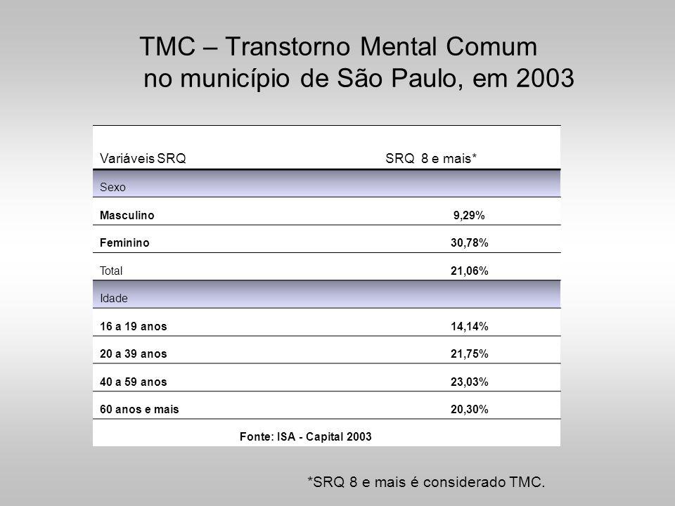 TMC – Transtorno Mental Comum no município de São Paulo, em 2003
