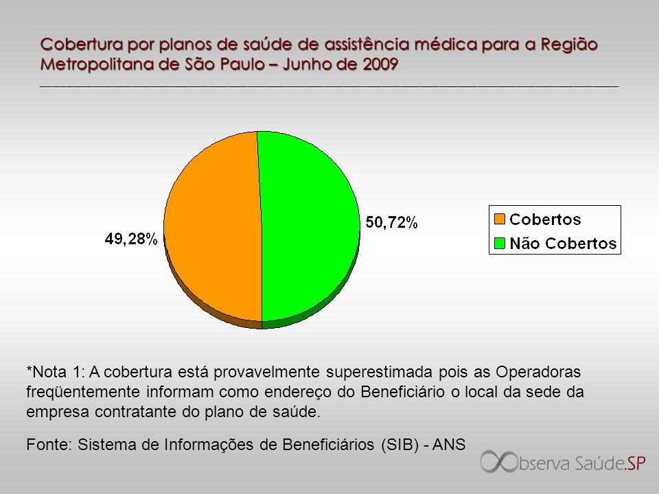 Cobertura por planos de saúde de assistência médica para a Região Metropolitana de São Paulo – Junho de 2009 __________________________________________________________________________________________
