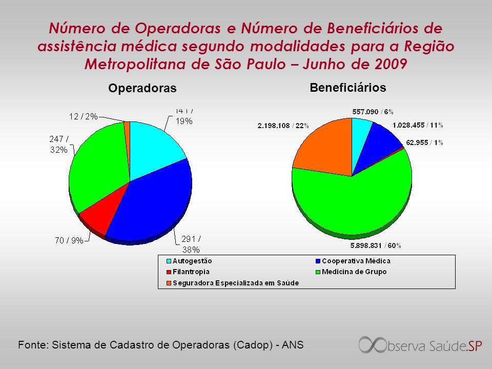 Número de Operadoras e Número de Beneficiários de assistência médica segundo modalidades para a Região Metropolitana de São Paulo – Junho de 2009
