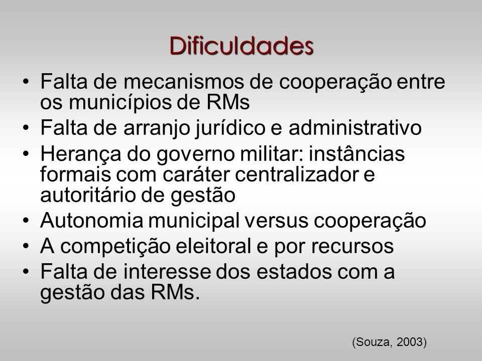 Dificuldades Falta de mecanismos de cooperação entre os municípios de RMs. Falta de arranjo jurídico e administrativo.