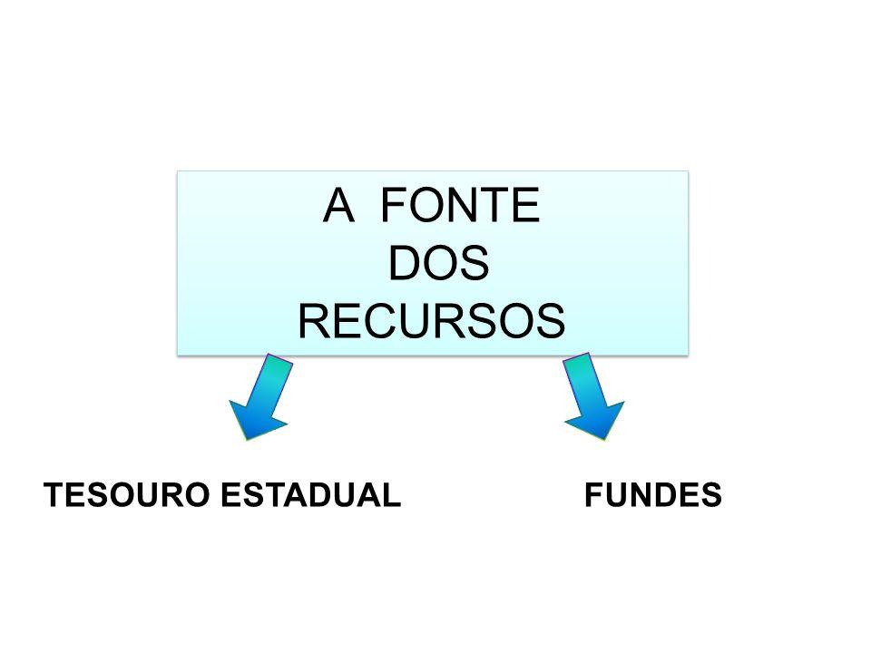 A FONTE DOS RECURSOS TESOURO ESTADUAL FUNDES