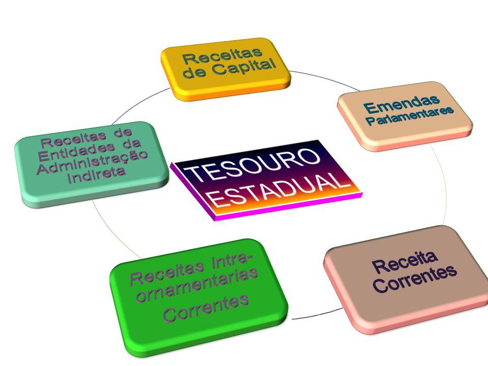 TESOURO ESTADUAL Receitas de Capital Emendas Parlamentares