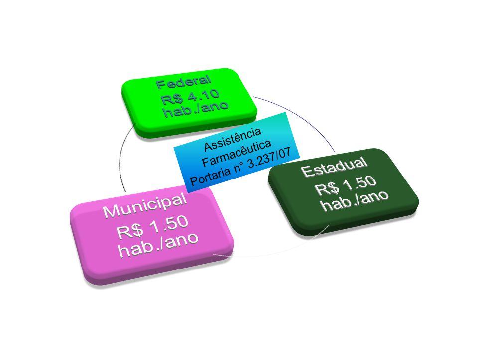 Assistência Farmacêutica Portaria n° 3.237/07 R$ 4.10 hab./ano Federal