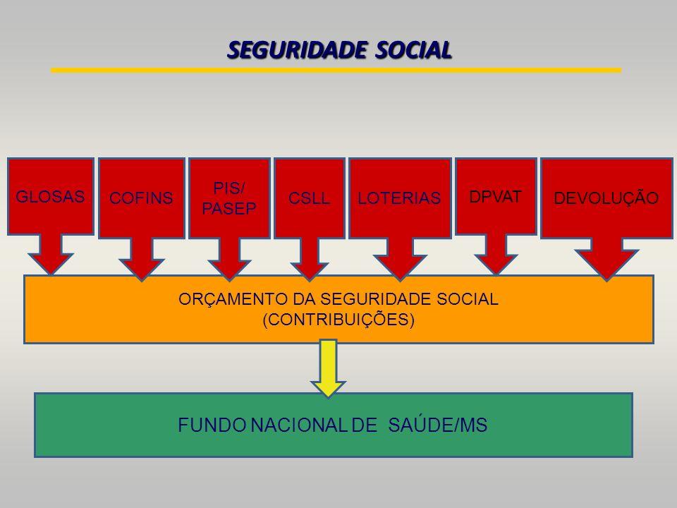 SEGURIDADE SOCIAL FUNDO NACIONAL DE SAÚDE/MS GLOSAS COFINS PIS/ PASEP