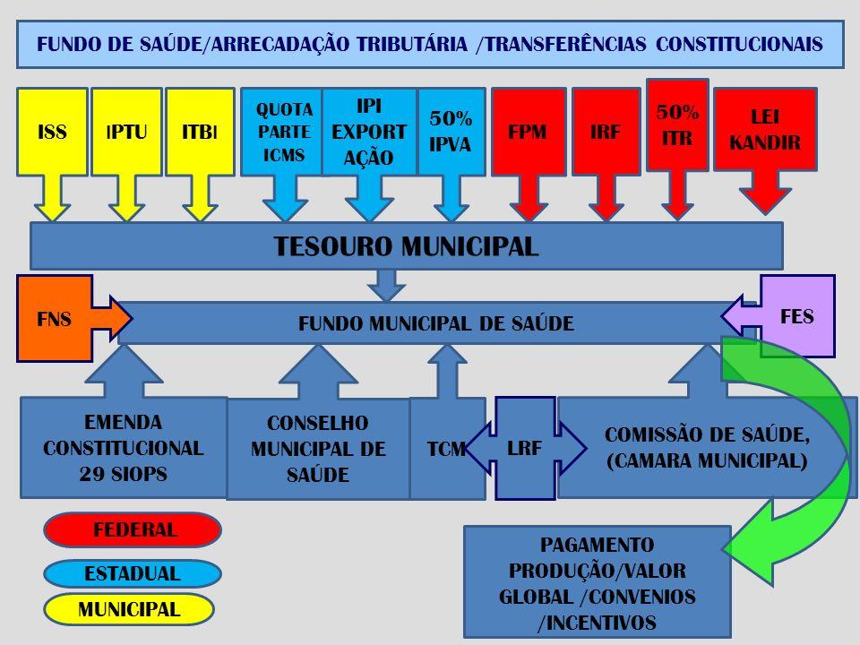 FUNDO DE SAÚDE/ARRECADAÇÃO TRIBUTÁRIA /TRANSFERÊNCIAS CONSTITUCIONAIS