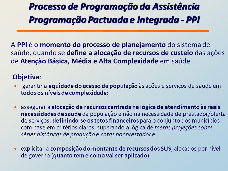 Processo de Programação da Assistência