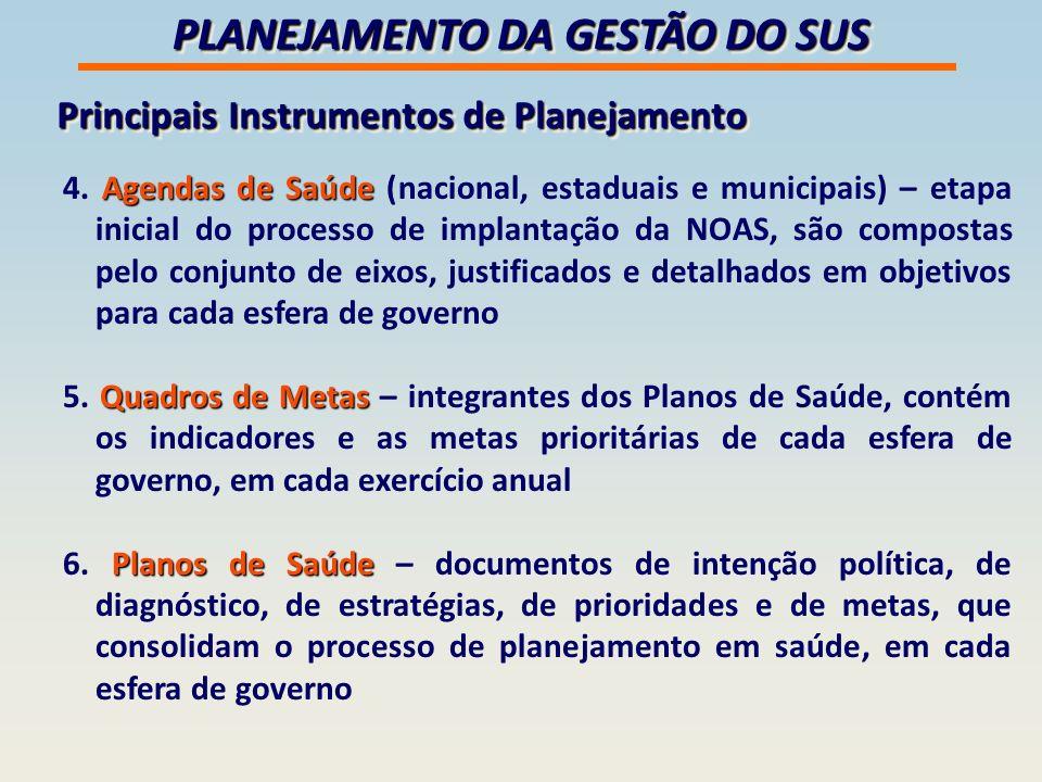PLANEJAMENTO DA GESTÃO DO SUS Principais Instrumentos de Planejamento