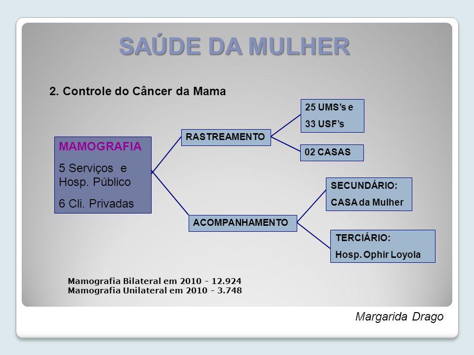 SAÚDE DA MULHER 2. Controle do Câncer da Mama MAMOGRAFIA