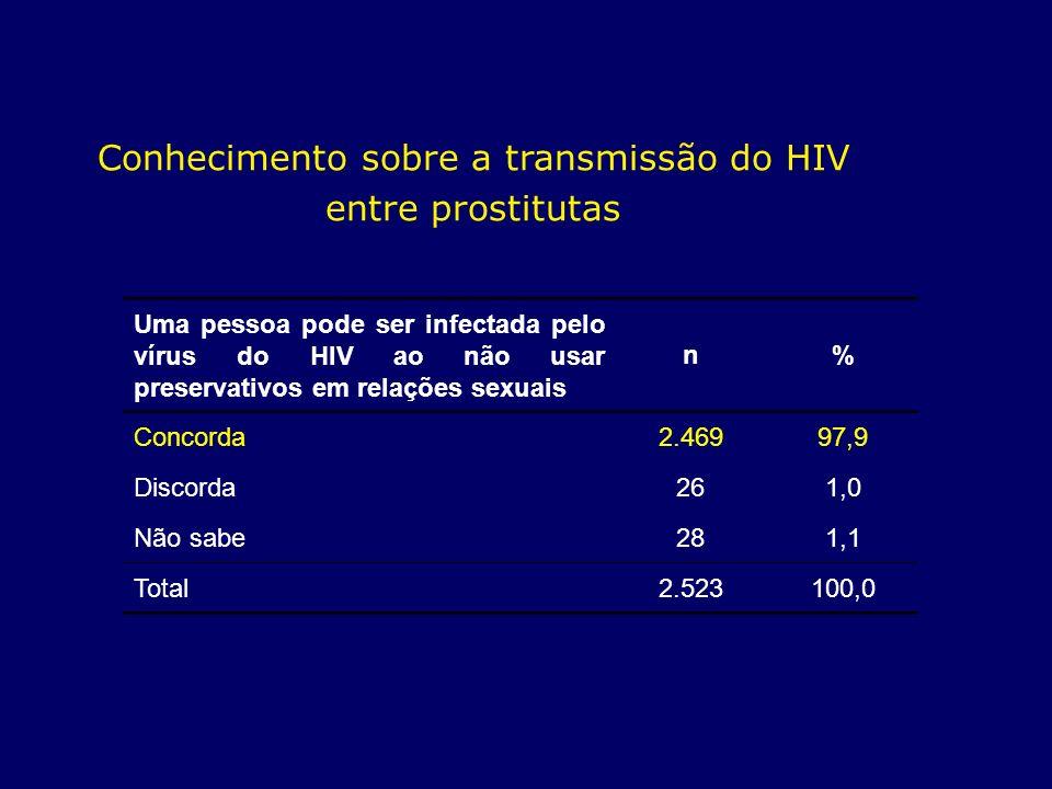Conhecimento sobre a transmissão do HIV entre prostitutas