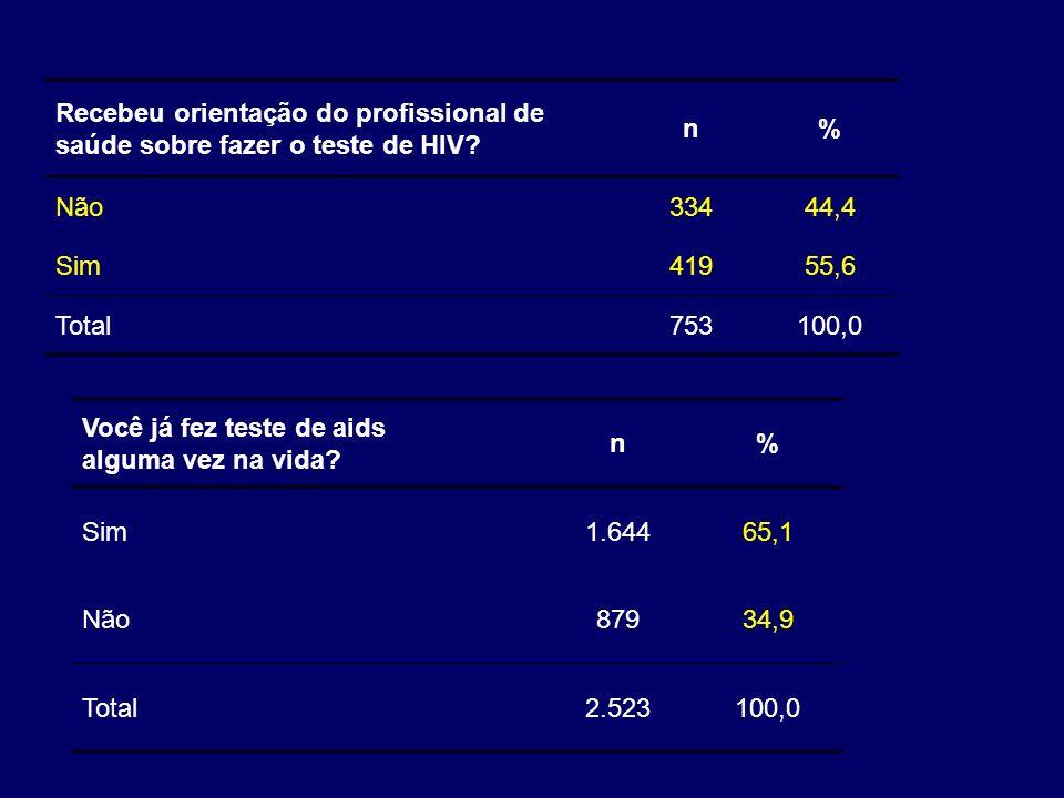 Você já fez teste de aids alguma vez na vida n %