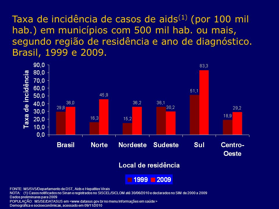 Taxa de incidência de casos de aids(1) (por 100 mil hab