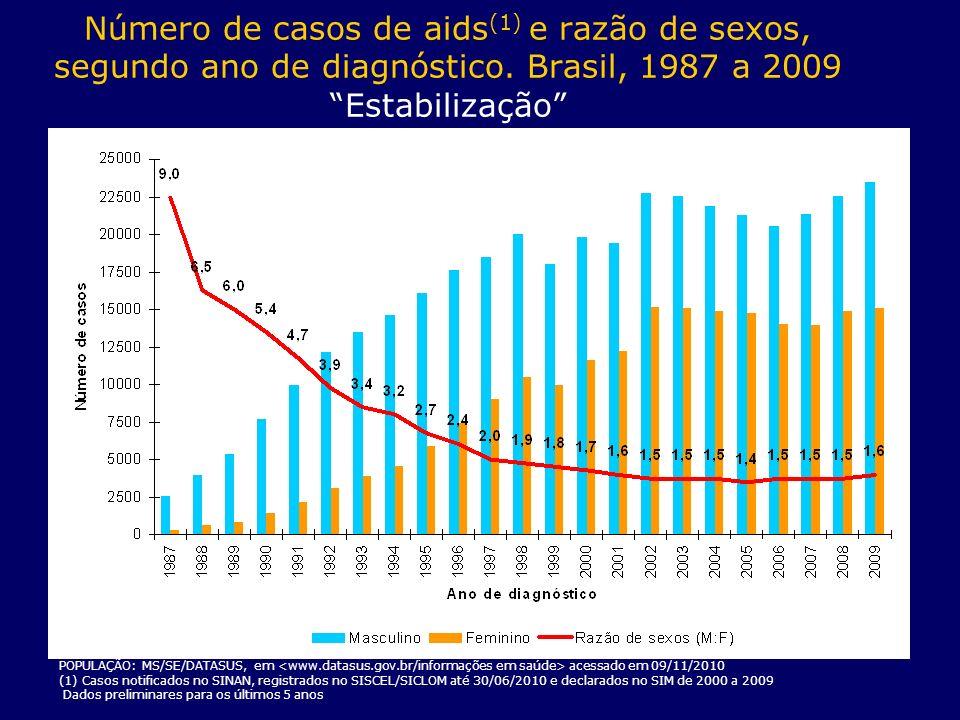 Número de casos de aids(1) e razão de sexos, segundo ano de diagnóstico. Brasil, 1987 a 2009 Estabilização