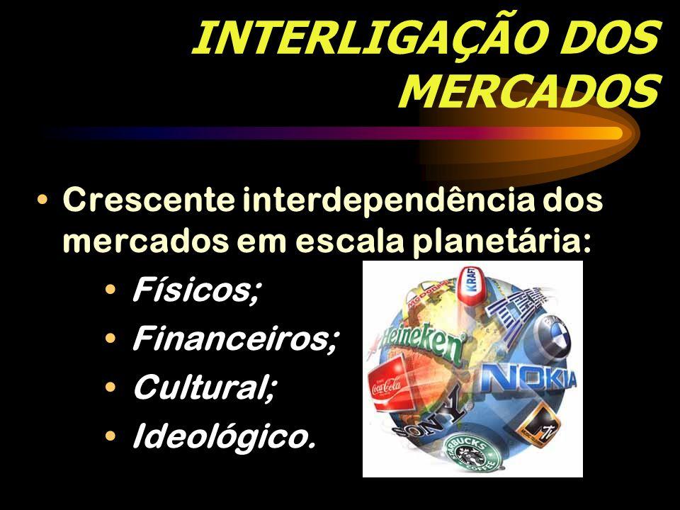 INTERLIGAÇÃO DOS MERCADOS