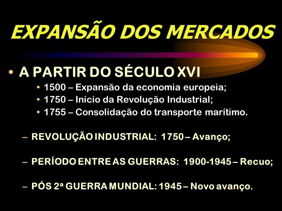 EXPANSÃO DOS MERCADOS A PARTIR DO SÉCULO XVI