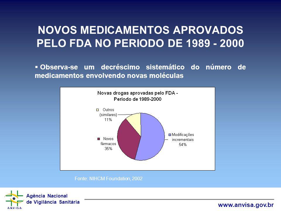 NOVOS MEDICAMENTOS APROVADOS PELO FDA NO PERIODO DE 1989 - 2000
