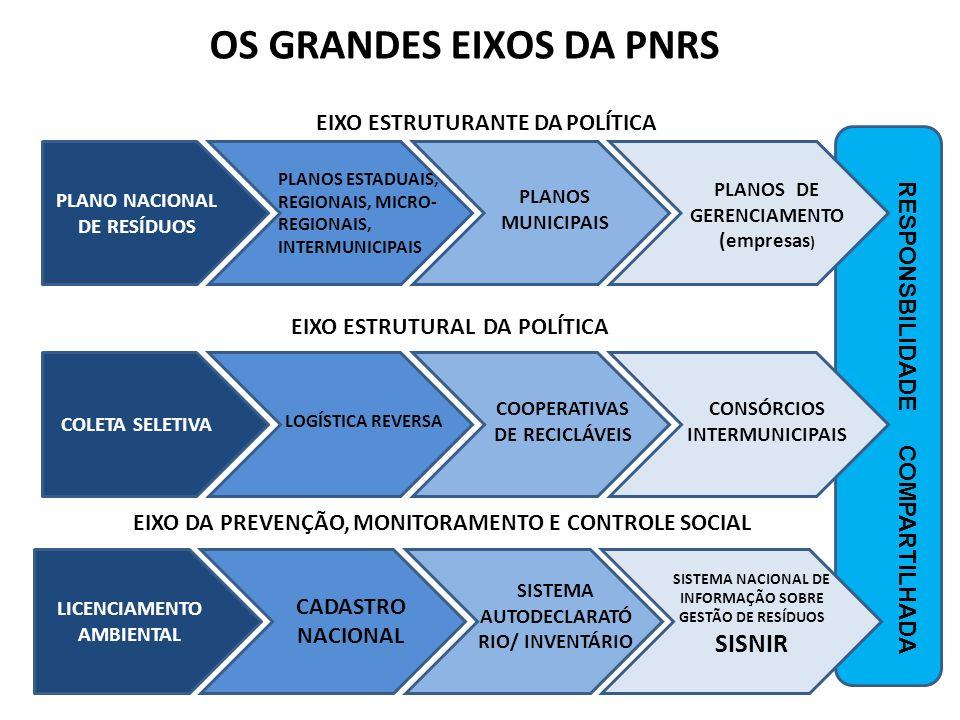 OS GRANDES EIXOS DA PNRS