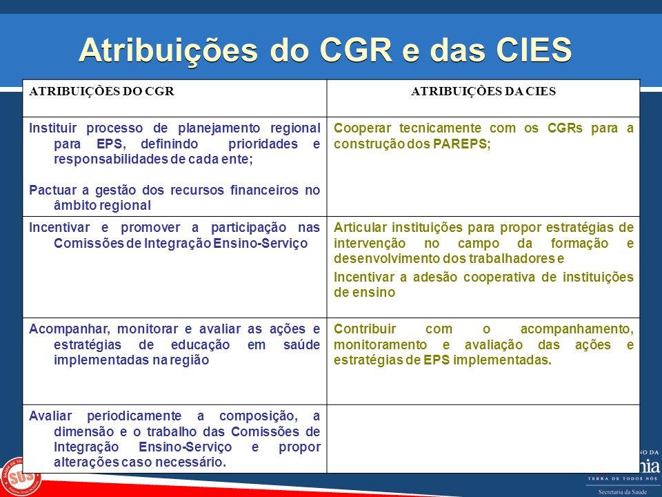 Atribuições do CGR e das CIES