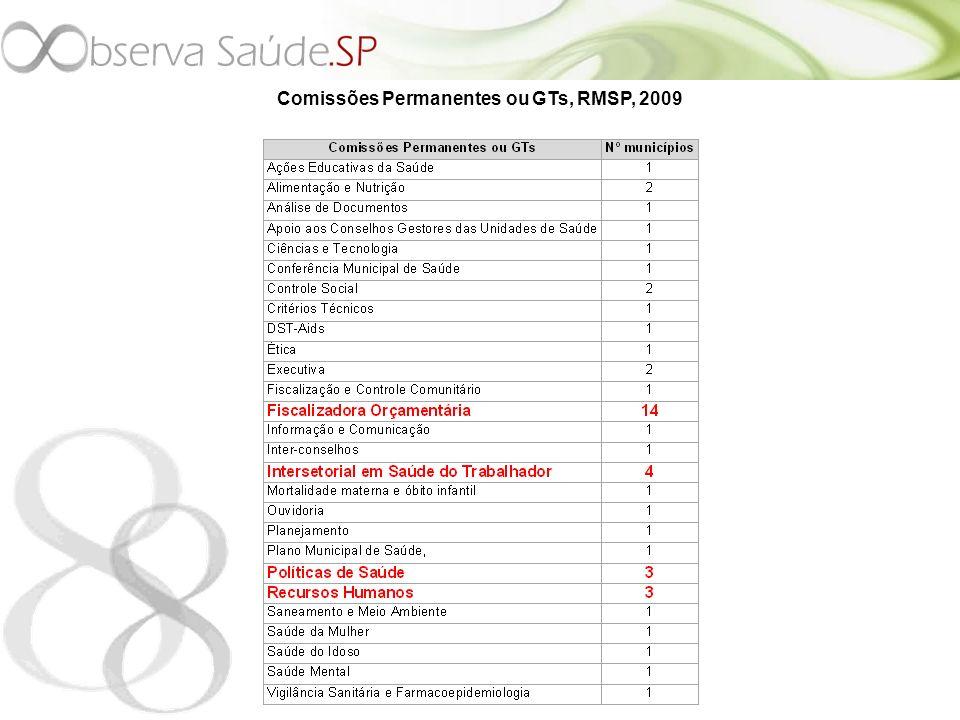 Comissões Permanentes ou GTs, RMSP, 2009