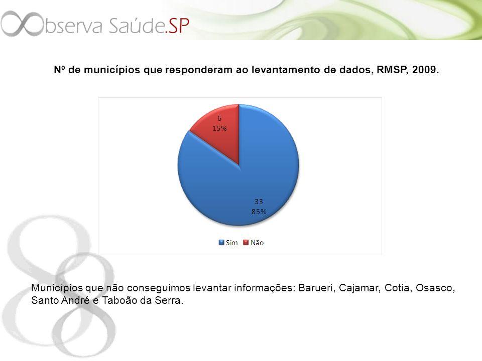 Nº de municípios que responderam ao levantamento de dados, RMSP, 2009.
