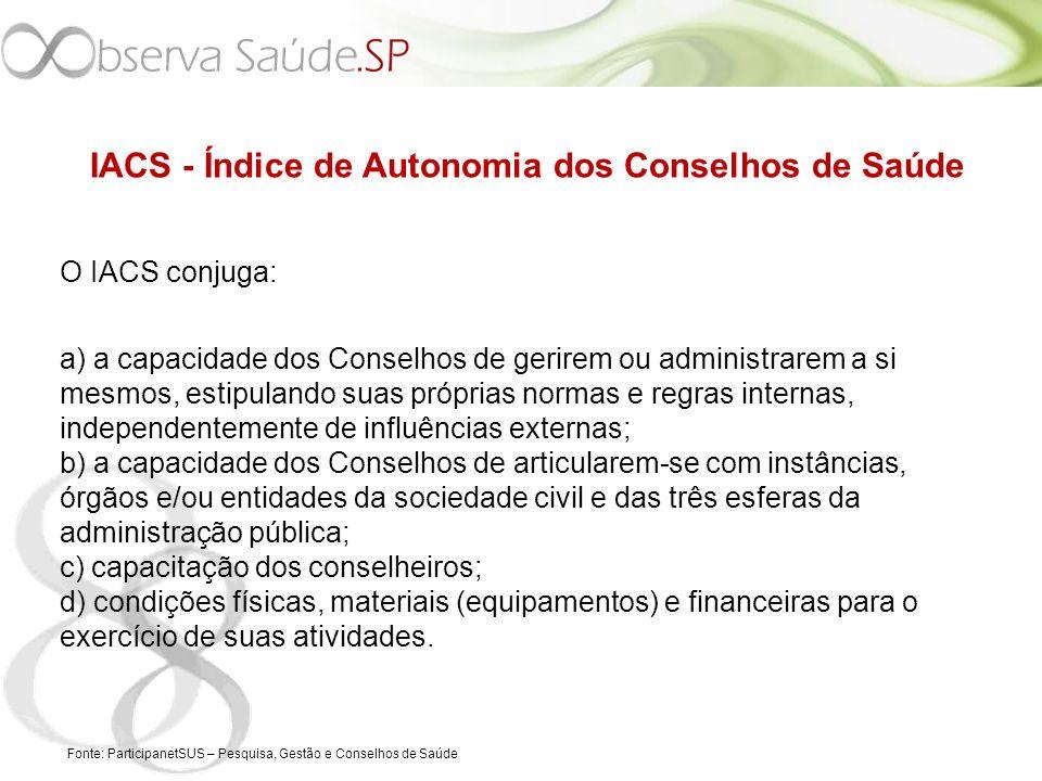 IACS - Índice de Autonomia dos Conselhos de Saúde