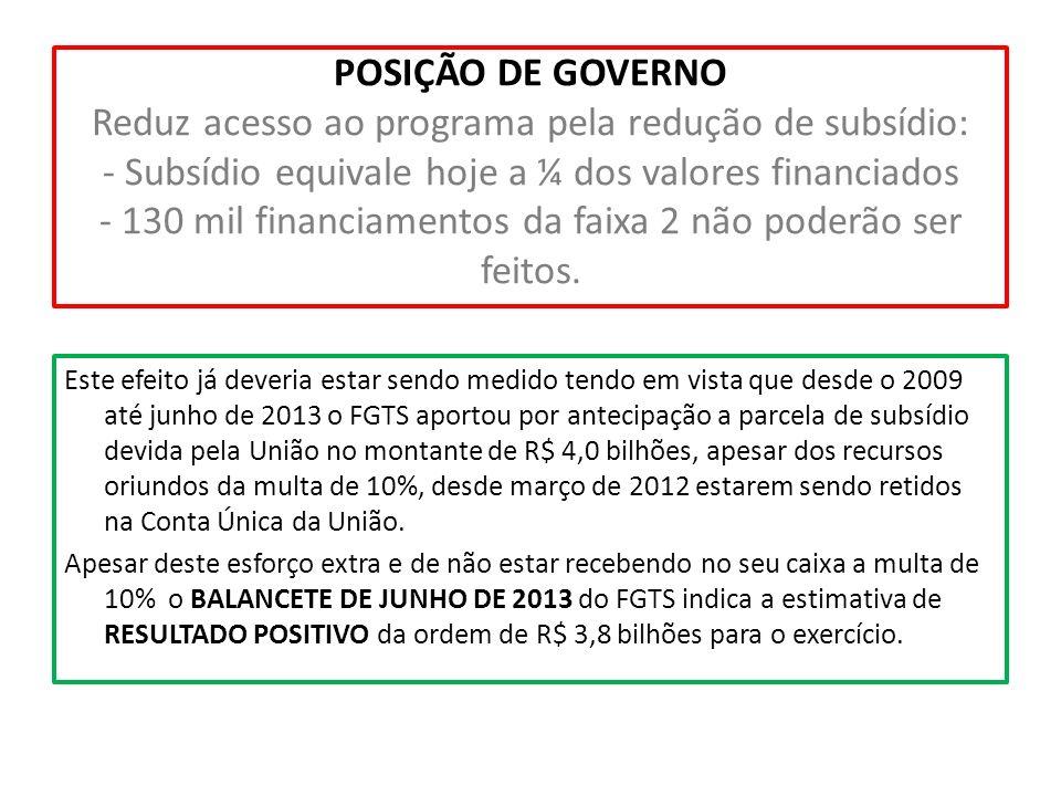 POSIÇÃO DE GOVERNO Reduz acesso ao programa pela redução de subsídio: - Subsídio equivale hoje a ¼ dos valores financiados - 130 mil financiamentos da faixa 2 não poderão ser feitos.