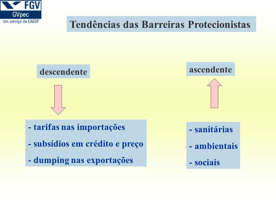 Tendências das Barreiras Protecionistas