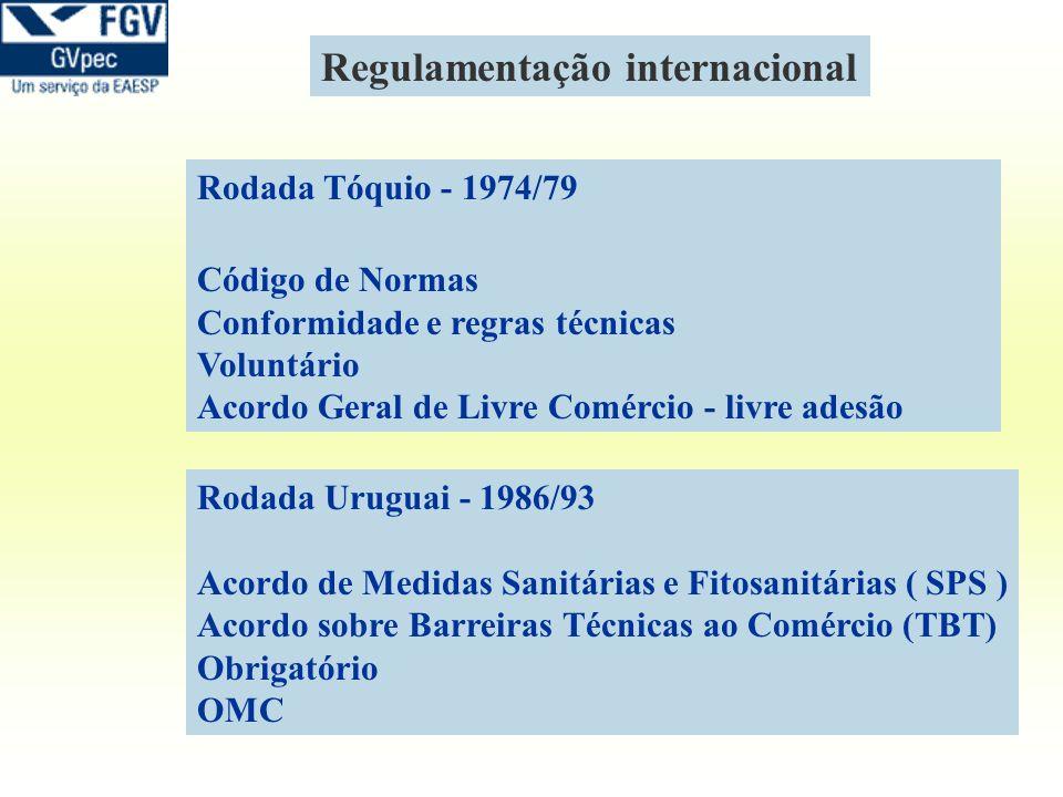 Regulamentação internacional