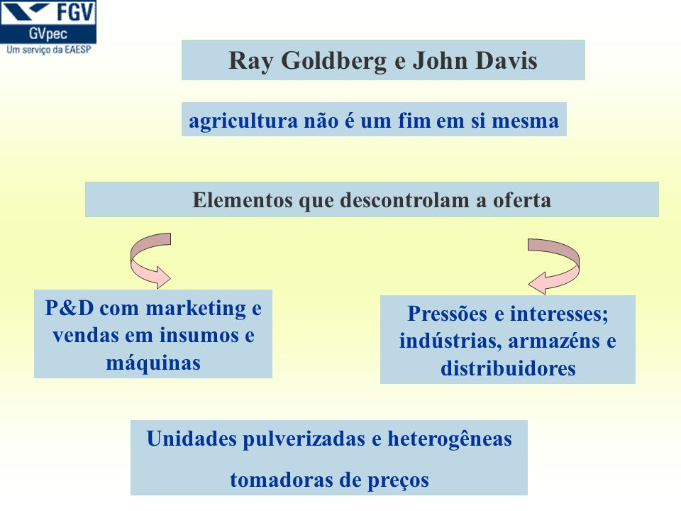Ray Goldberg e John Davis