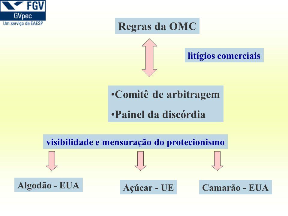 Regras da OMC Comitê de arbitragem Painel da discórdia