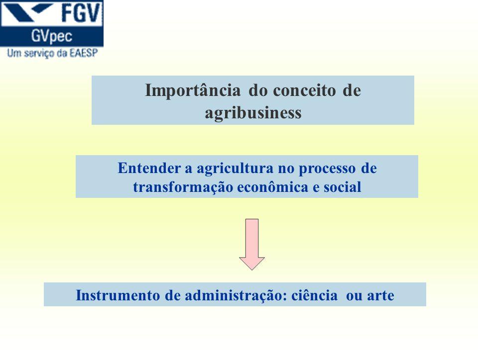 Importância do conceito de agribusiness