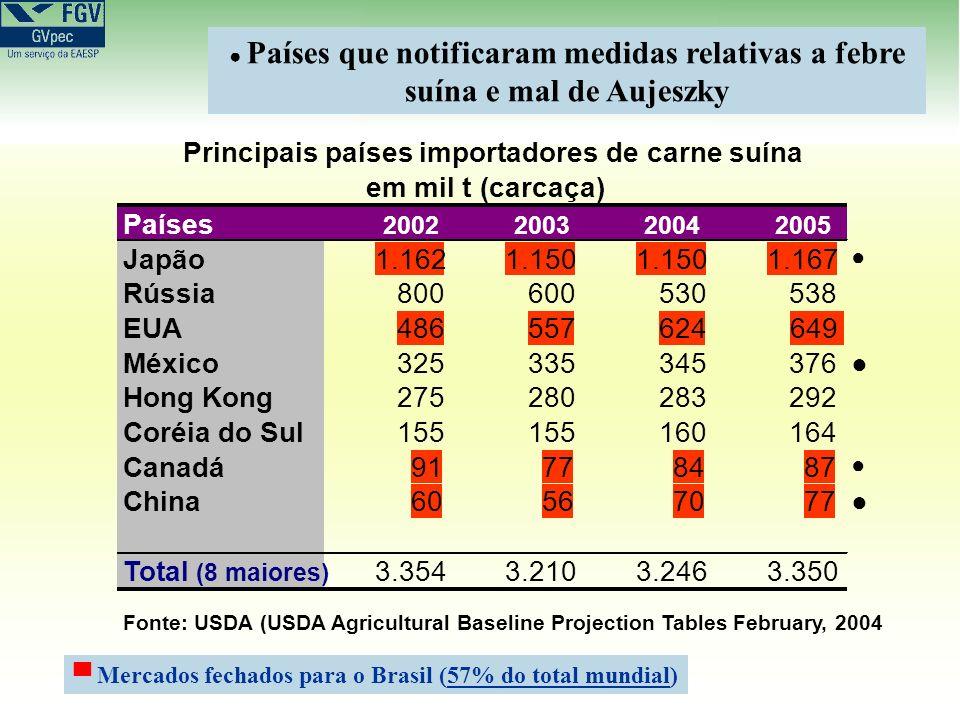 Principais países importadores de carne suína em mil t (carcaça)