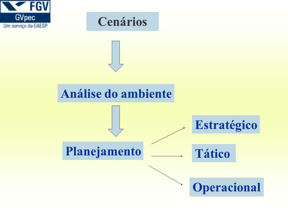 Cenários Análise do ambiente Estratégico Planejamento Tático Operacional