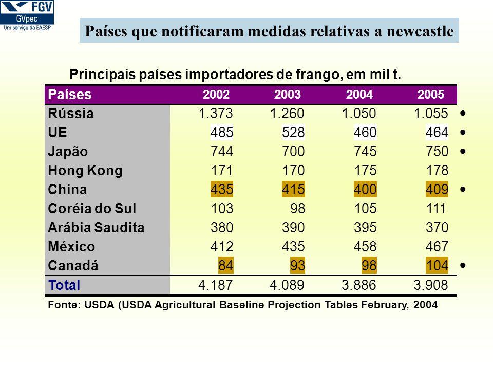 Países que notificaram medidas relativas a newcastle