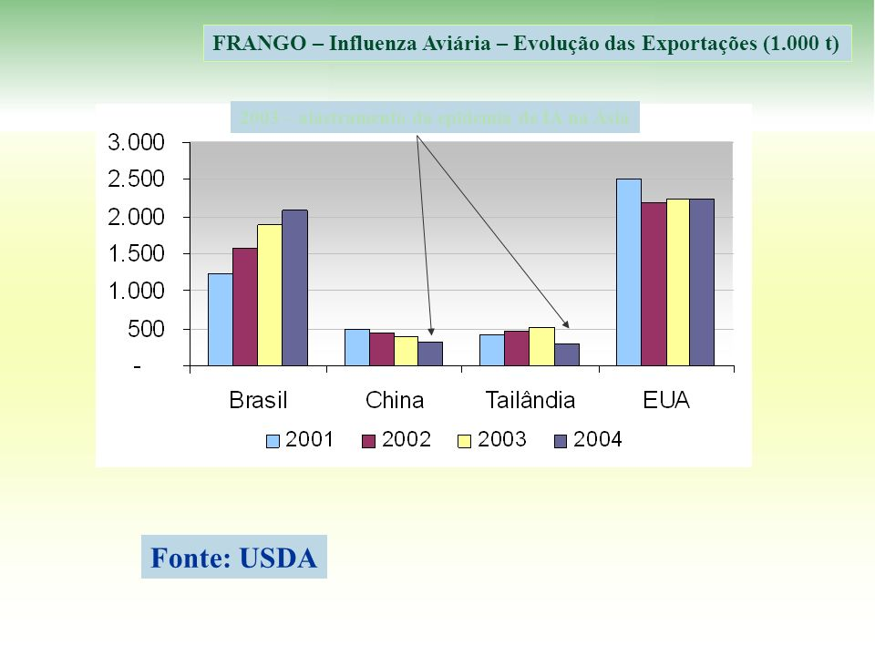 FRANGO – Influenza Aviária – Evolução das Exportações (1.000 t)