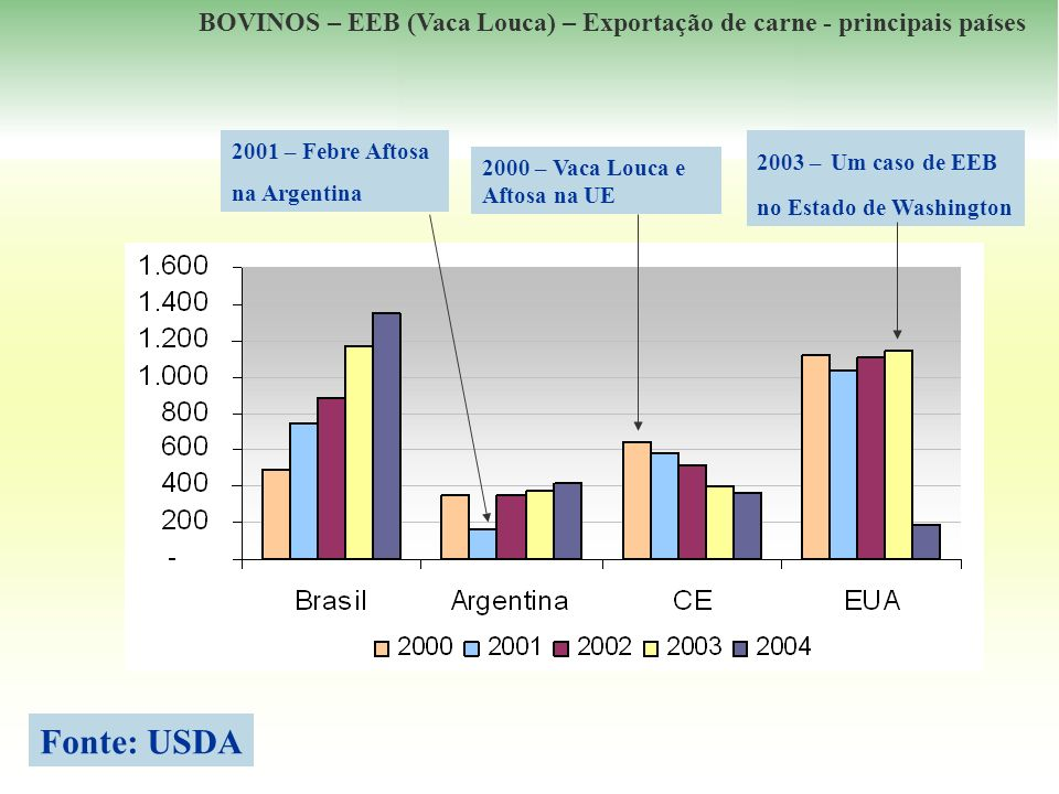 BOVINOS – EEB (Vaca Louca) – Exportação de carne - principais países