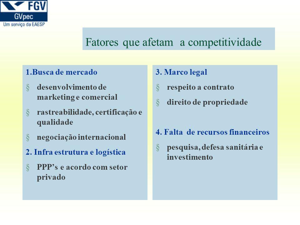 Fatores que afetam a competitividade