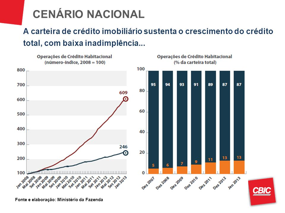 CENÁRIO NACIONAL A carteira de crédito imobiliário sustenta o crescimento do crédito total, com baixa inadimplência...