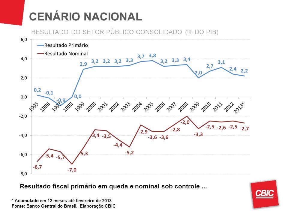 CENÁRIO NACIONAL RESULTADO DO SETOR PÚBLICO CONSOLIDADO (% DO PIB)