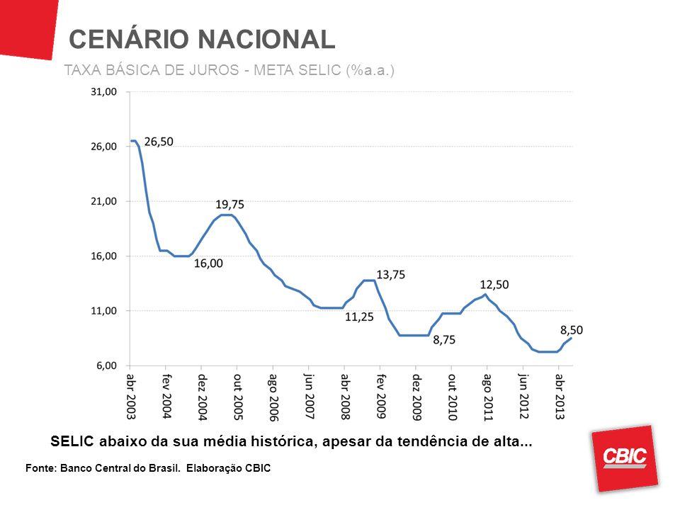 CENÁRIO NACIONAL TAXA BÁSICA DE JUROS - META SELIC (%a.a.)