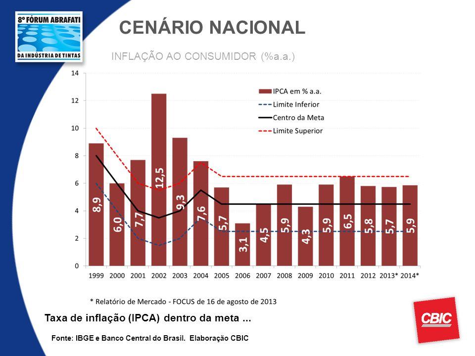 CENÁRIO NACIONAL INFLAÇÃO AO CONSUMIDOR (%a.a.)