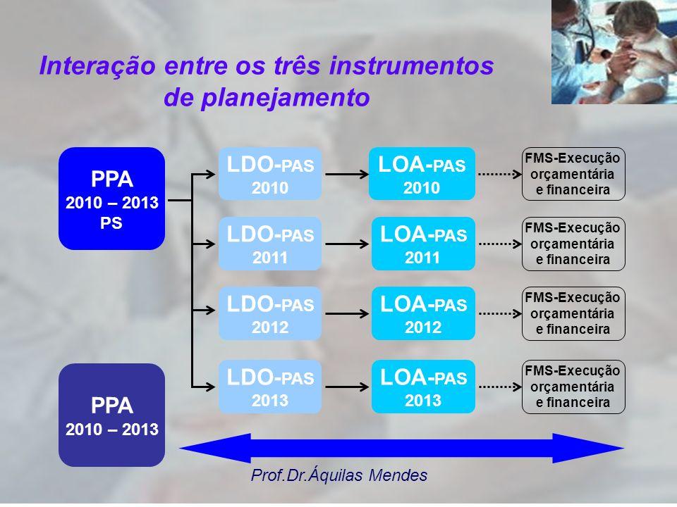 Interação entre os três instrumentos de planejamento