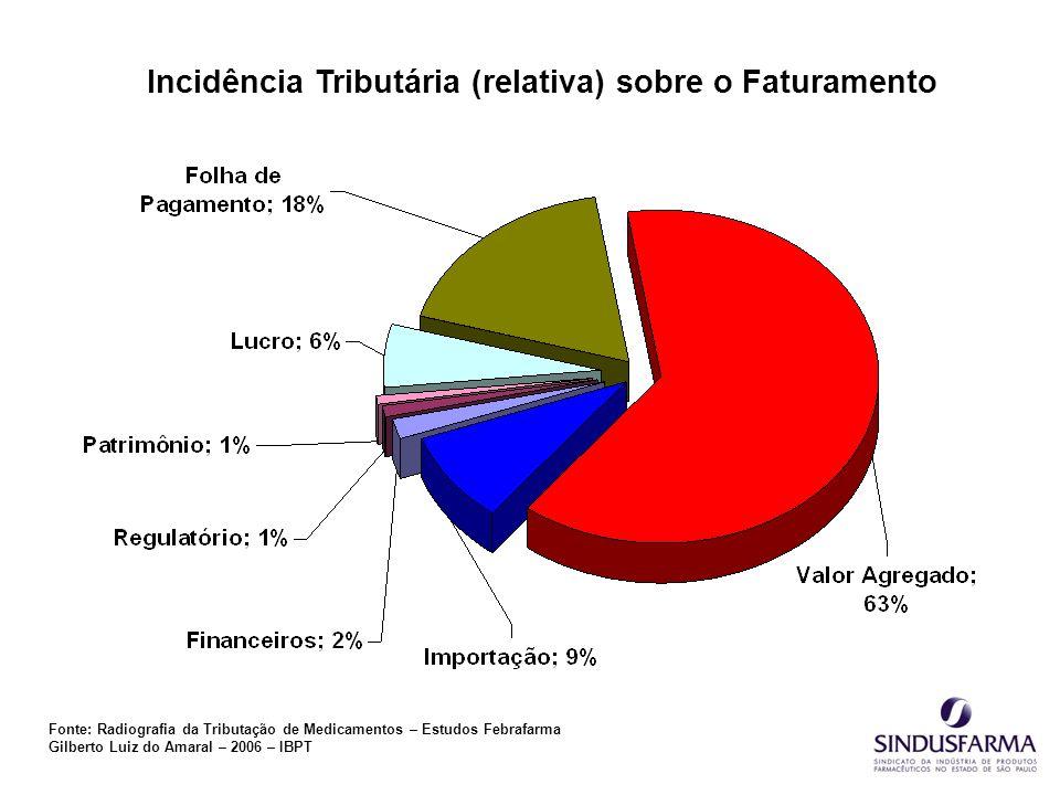 Incidência Tributária (relativa) sobre o Faturamento