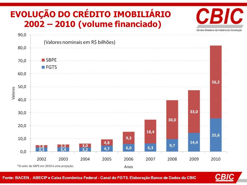 EVOLUÇÃO DO CRÉDITO IMOBILIÁRIO 2002 – 2010 (volume financiado)